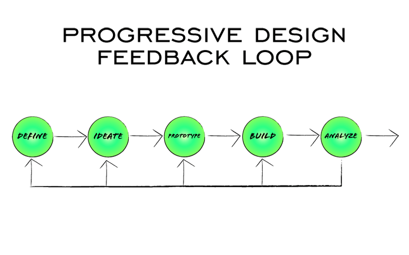 Progressive Design Feedback Loop